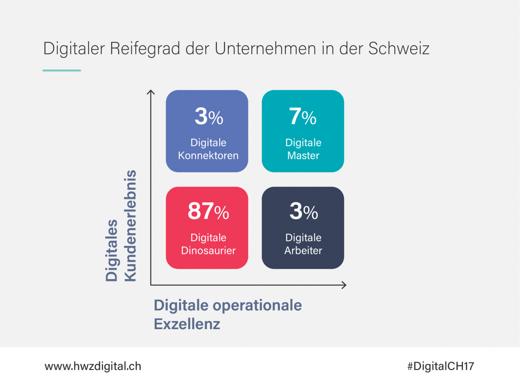 Digitale_Transformation_consign_HWZ_digital-switzerland_Chart.png