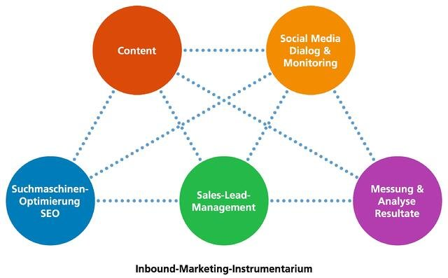 consign_Inbound_Marketing_Instrumentarium.jpg