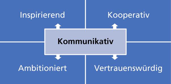 Eigenschaften von Führungskräften mit hohen Engagements der Mitarbeitenden
